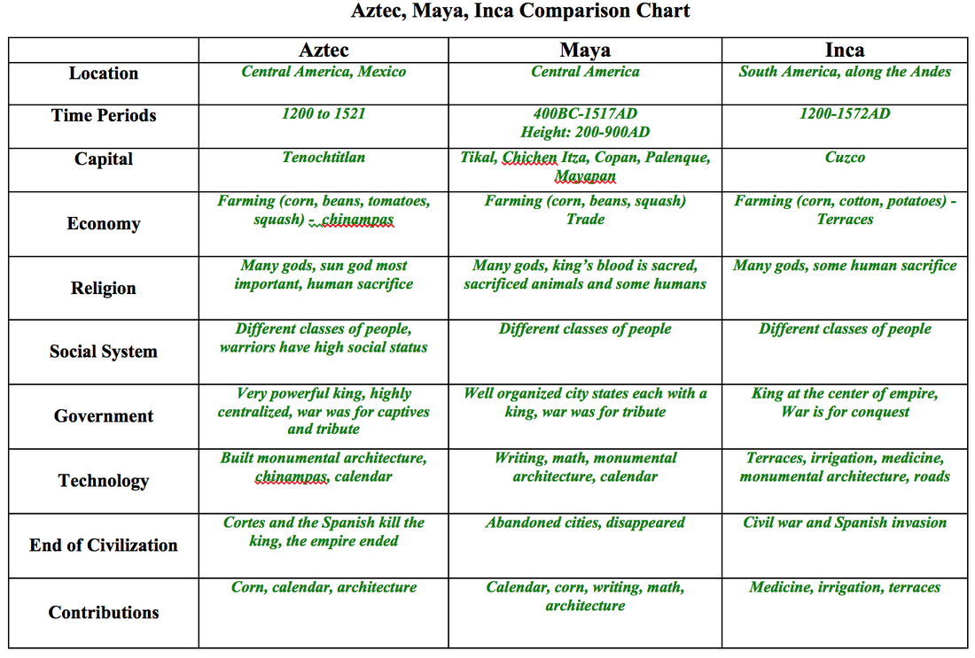 inca and aztec differences